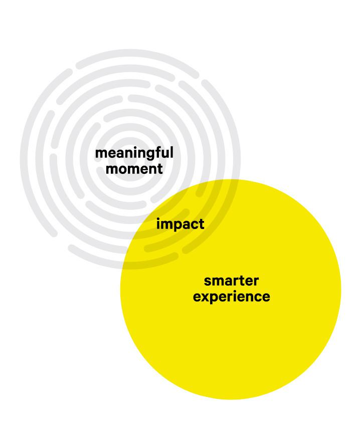 Venn Diagram showing meaningful moments and smarter experiences