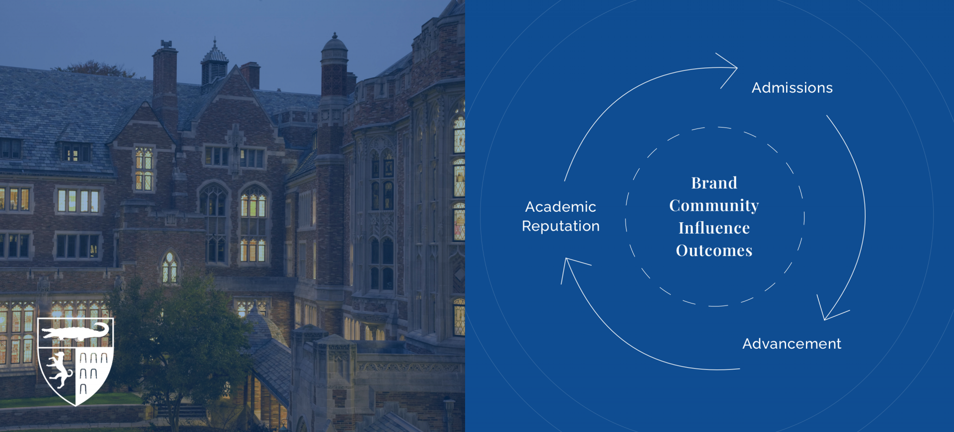 Split screen image of the Yale Law School campus at night and a visualization of how brand, community, influence and outcomes reflect admissions, advancement and academic reputation