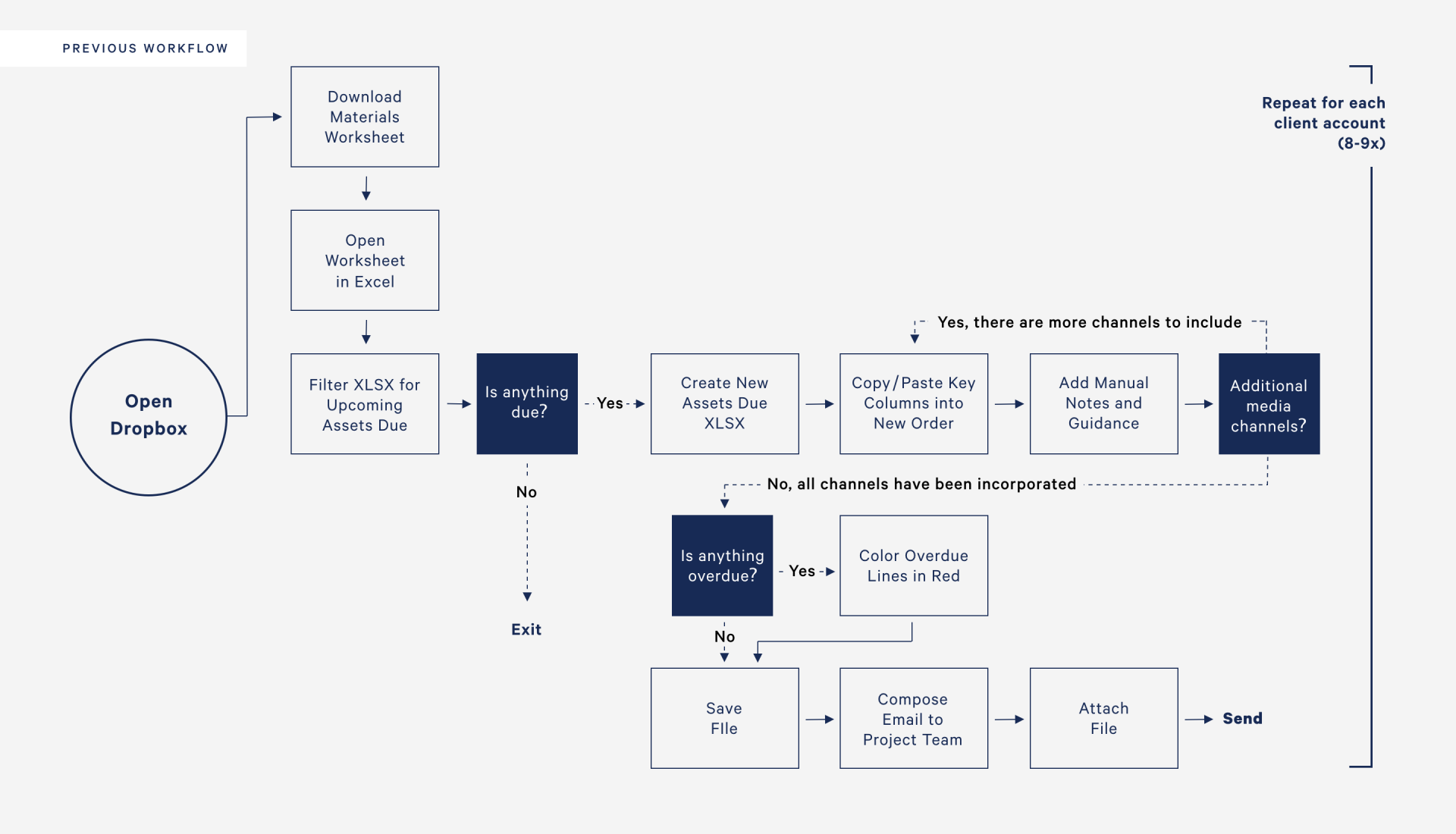 RPA workflow showing previous steps.